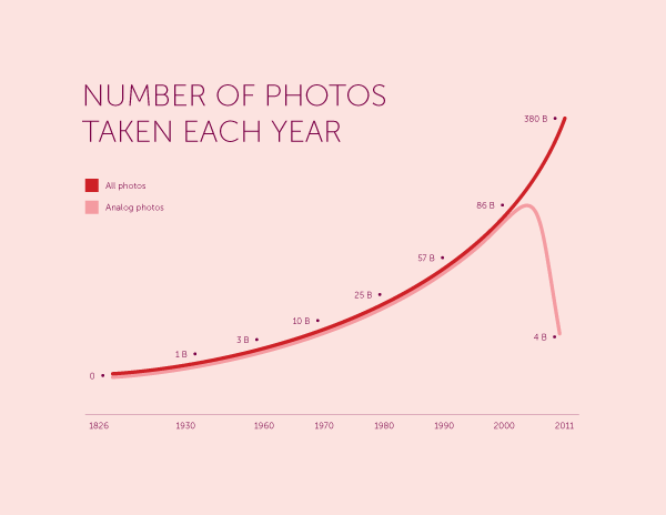 photos_taken_by_year.png